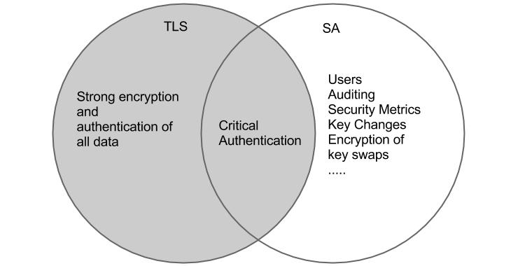 DNP3 SAv5 and TLS: Different trust boundaries
